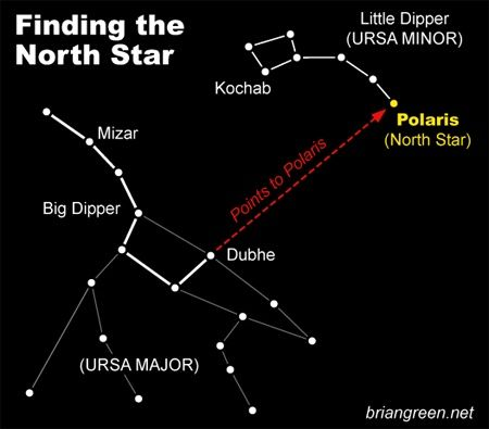 how to find the norht star