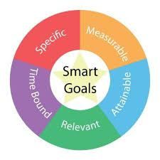 What Makes Goals Smart For Transformation