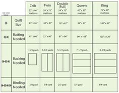 91 best Sewing, quilting images on Pinterest | Sew, Sewing ... : quilt batting sizes - Adamdwight.com