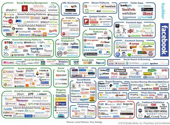 complicated social media marketing