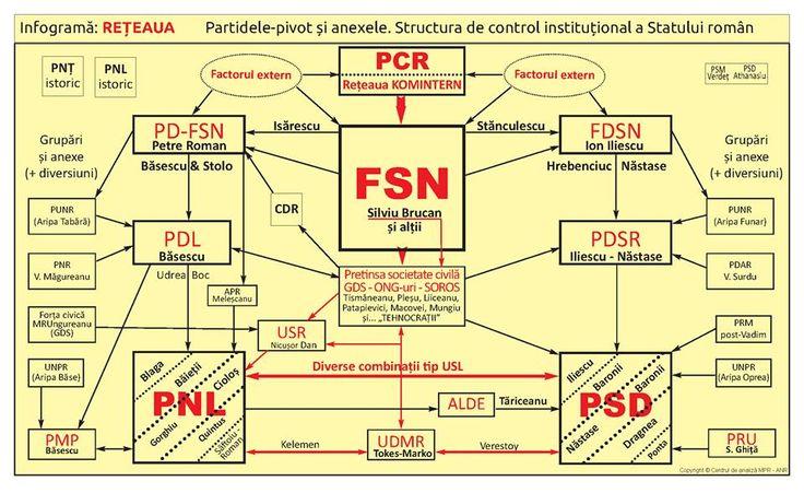 Scurt istoric:                    La 27 decembrie 1989, CFSN a decretat abolirea PCR și convocarea alegerilor parlamentare libere.  La scu...