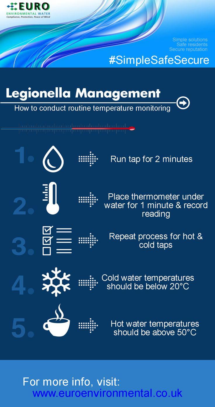 How to conduct routine Legionella temperature monitoring.