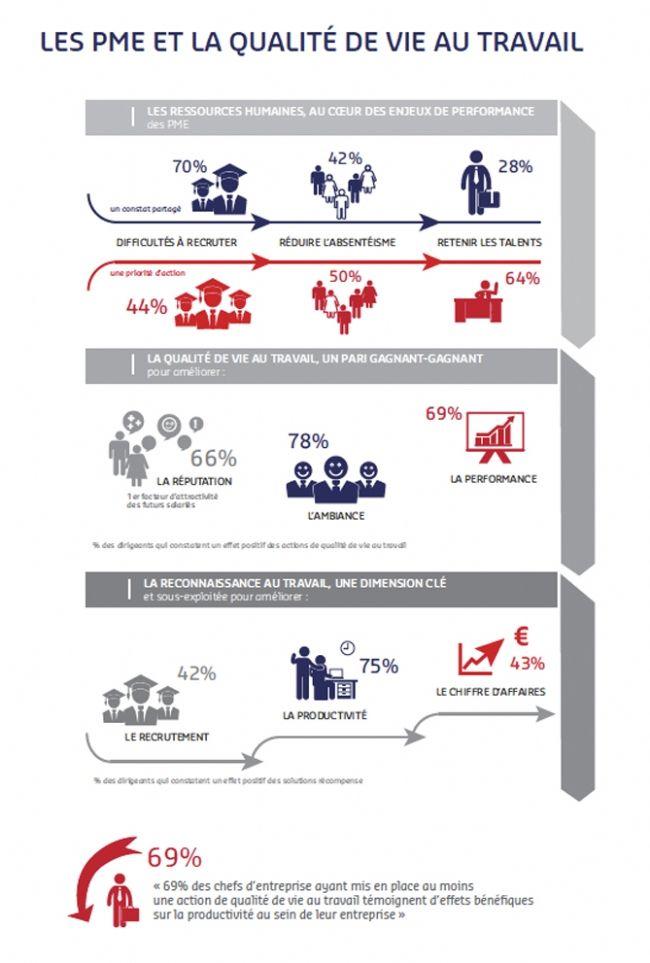 Les #PME et la qualité de vie au #travail. #RH #QVT