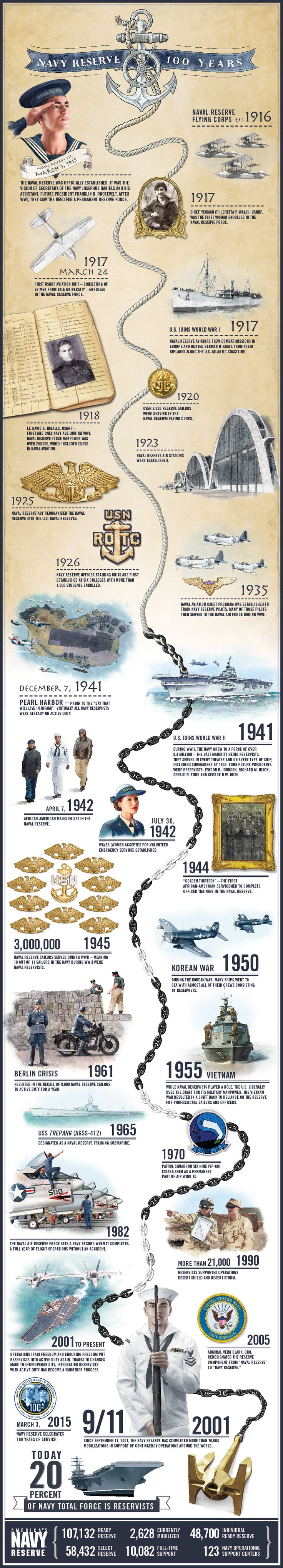 On March 3 1915, the Naval Reserve was officially established. It was the vision of Secretary of the Navy Josephus Daniels and his assistant, future President Franklin D. Roosevelt. Explore the firsts, achievements and successes in this graphic showcasing 100 years of the U.S. Navy Reserve.