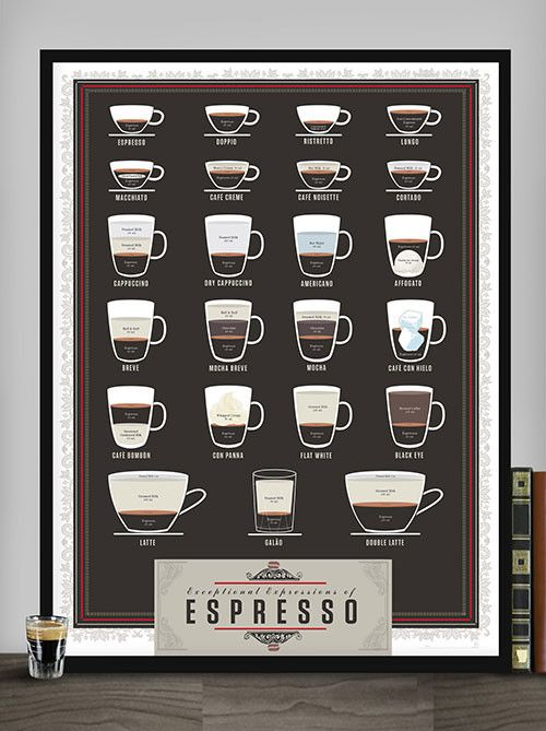 Pop Chart Lab --> Design + Data = Delight --> Exceptional Expressions of Espresso $27
