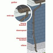15 Best Gutter And Downspouts Images On Pinterest Rain