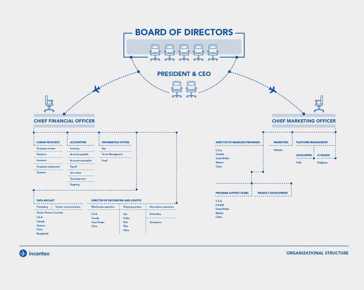 52 best Organisation chart images on Pinterest | Info ...