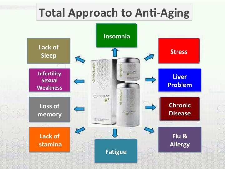 Feeling fatigue? Lack of sleep? Always prone to flu or allergy? AgeLOC R2 may be the answer to help your body cells perform better... because it targets the source of aging.