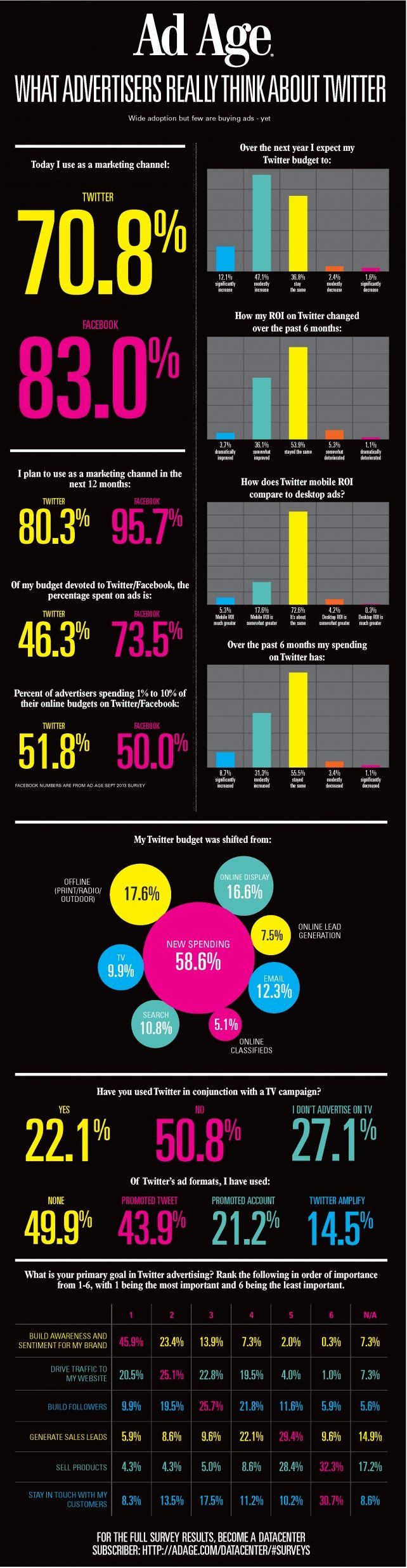 An Ad Age survey shows what advertisers think about Twitter.  The results indicate marketers are using Twitter like they used Facebook in 2012.