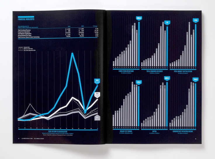 Stunningly simple financial charts.