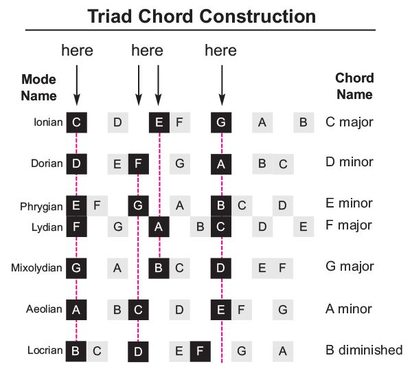 harmonized scale | Feed The Soul | Music theory guitar ...