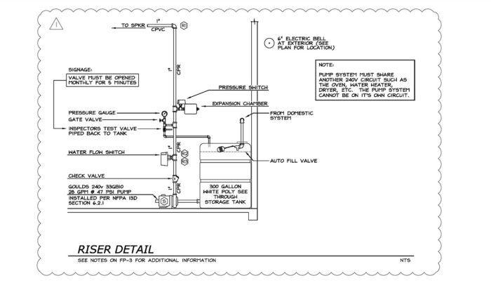 Designing A Sprinkler System For A California Home Fine Homebuilding Sprinkler System Sprinkler Installation Sprinkler