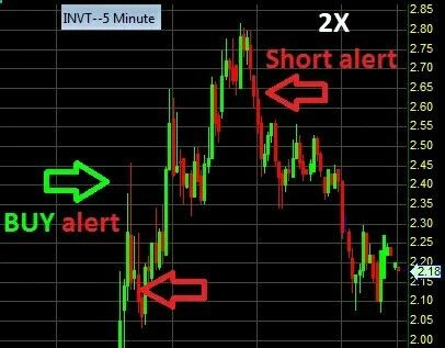 Trade Finance Business - #INVT early buy, early short Then waited for perfect entry and NAILED it on the downside for BIG total profit! #Investing #MakeMoney #Wealth #Rich #Millionaire #Business #Investors #Goals #Hustle #Nasdaq #SwingTrading #Investor #Success #Nyse #Earnings #Stocks #StockMarket #Profit #Wallstreet #Trading #Daytrading #PennyStocks #Finance #Daytrader #Stock #Forex - Whether you wish to be a successful Scalper, Day Trader, Swing Trader, ot Position Trader ANY financi...