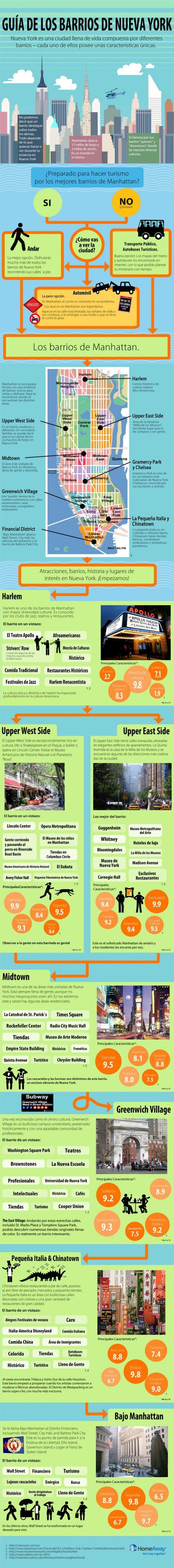 Guía de barrios de Nueva York #infografia #infographic #tourism