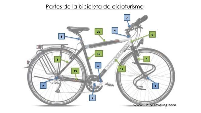 Vocabulario cicloturista para viajar en bicicleta - Partes de la bicicleta de cicloturismo - Ciclotraveling