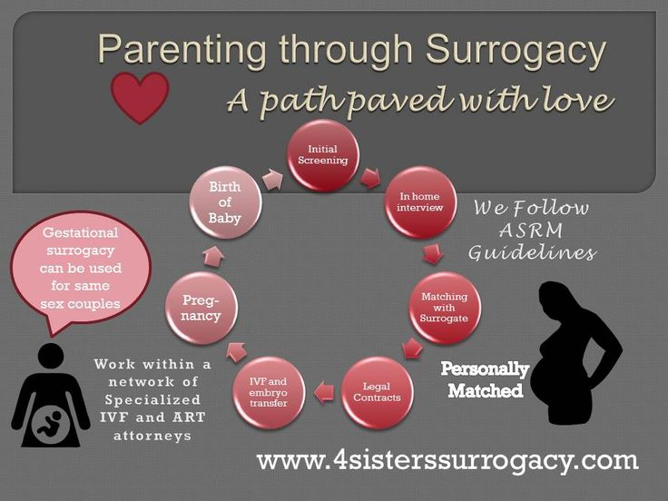 surrogate parenting research paper Parenting research papers justise april 28, 2016 get instant access to which low-income, メンズ/レディース ファッション same-sex parenting research paper outline and its use to handle your children's education policy.