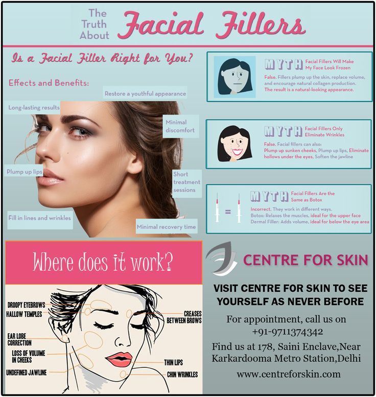 The truth about Facial Fillers. Is a facial filler right for you?? Know more about Myth and Facts about facial fillers. visit www.centreforskin.com or Call us on 9711374342 to book an appointment. #fillers #centreforskin #drgauravnakra #dermatologist
