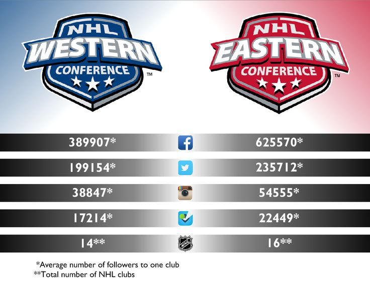 We decided to check out the initial social media positions of NHL's teams and analyze them throughout a season. As it turned out, right now Chicago Blackhawks are absolute champions in the game, but in the Internet Boston Bruins were the best.  You can find our research here: http://argsport.sportsblog.com/