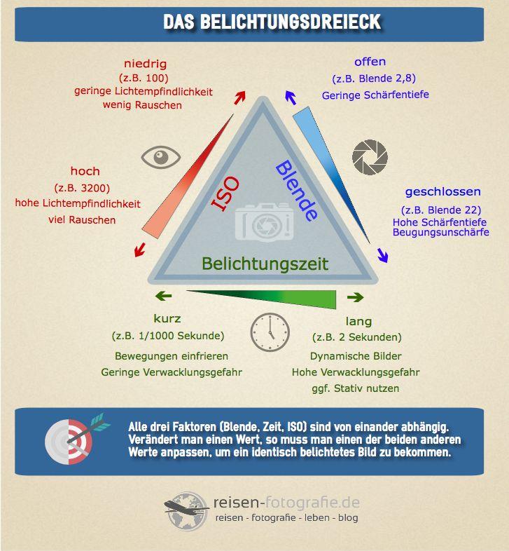 Für Euch, von uns - die Infografik Belichtungsdreieck. Das Zusammenspiel von Blende, Belichtungszeit und ISO einfach erklärt.