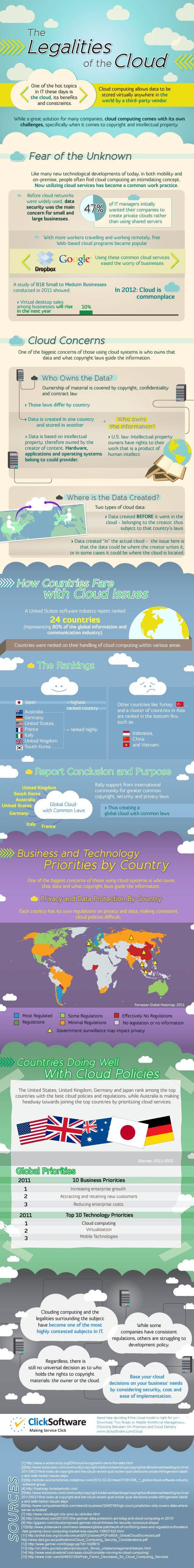 #infographic * THE LEGALITIES OF THE CLOUD * More Tech #infographics » http://pinterest.com/pataplu/infographics-tech/