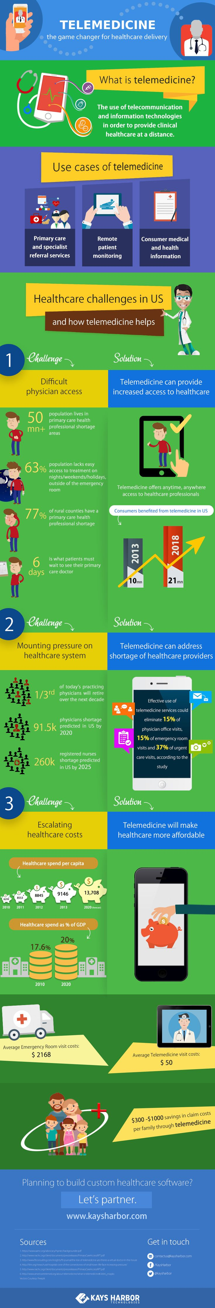 Telemedicine refers to the usage of telecommunication methods to provide healthcare and medical services remotely. With healthcare delivery already under pressure, telemedicine is poised to tackle lot many challenges of the industry head on. This infographic by Kays Harbor Technologies is an attempt to highlight the benefits of telemedicine.