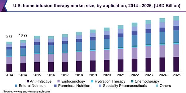 Home Infusion Therapy Market Is Poised To Reach Around Usd 28 3