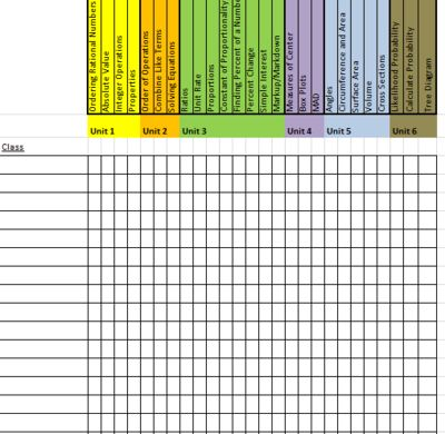 7th Grade Math Common Core Concept Checklist from Middle Grades Math on TeachersNotebook.com -  (1 page)  - 7th Grade Math Common Core Concepts for Differentiating