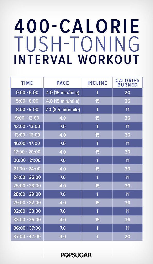 Complete this tush-toning interval workout (on a treadmill or outside near a hill), followed by this core-firing 20-minute ab workout.