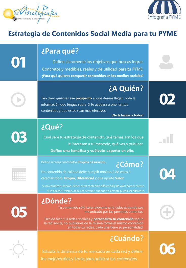 Estrategia de #contenidos para #RedesSociales en la pyme. #infografia #Marketing