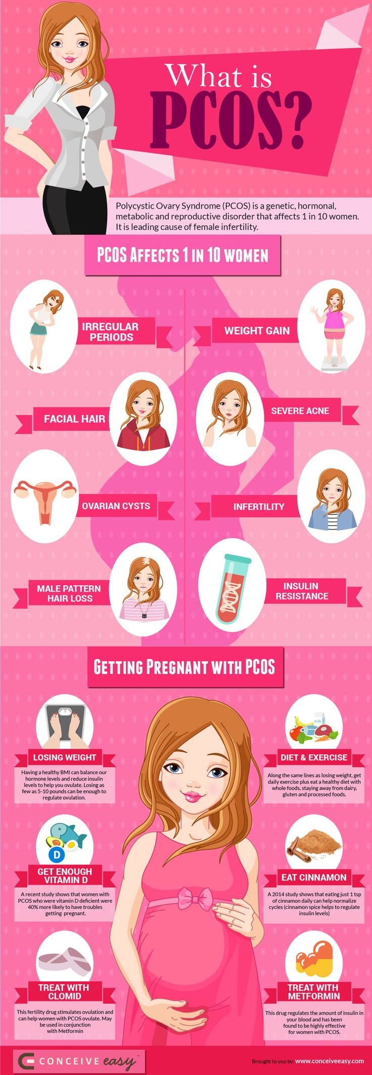 What is PCOS? | How to Get Pregnant with PCOS Infographic