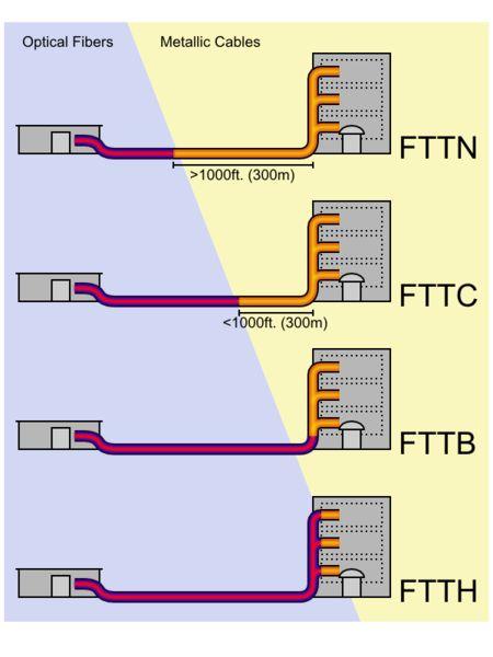 Fiber To The X или FTTx (англ. fiber to the x — оптическое волокно до точки X) — это общий термин для любой широкополосной телекоммуникационной сети передачи данных, использующей в своей архитектуре волоконно-оптический кабель в качестве последней мили для обеспечения всей или части абонентской линии. Термин является собирательным для нескольких конфигураций развёртывания оптоволокна — начиная от FTTN (до узла) и заканчивая FTTD (до рабочего стола).