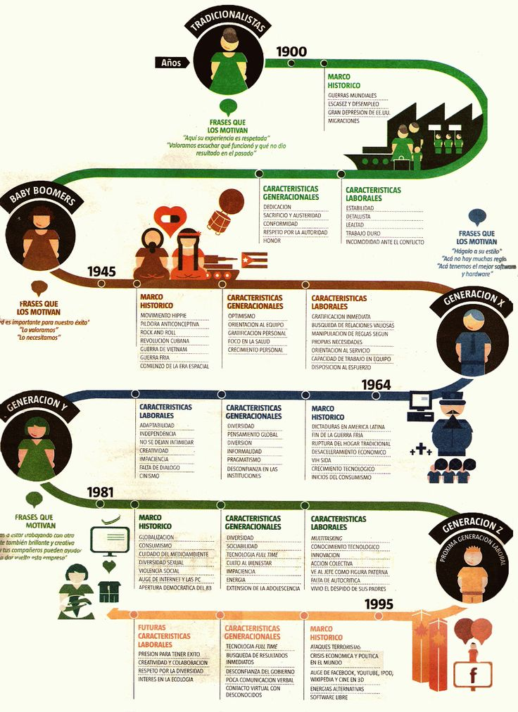 El mapa de las 5 generaciones de trabajadores. A map of the 5 generations of laborers