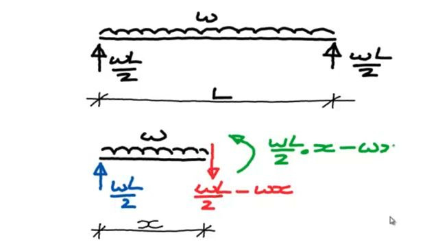bending moment diagrams for beams