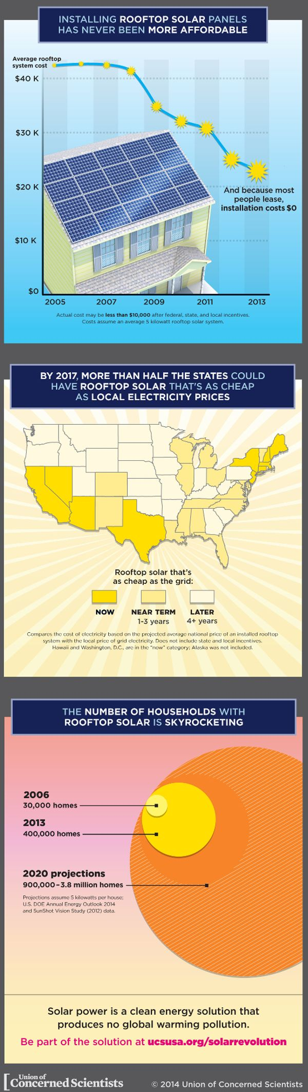 Ecoschools gt home gt resources and guides gt charts and posters - Infographic Rooftop Solar Panels In The United States