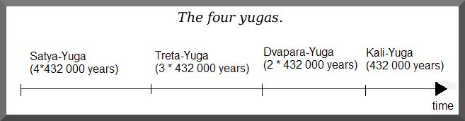 Yuga  is the name of an extremely talented person. Yuga in Hindu philosophy is the name of an 'epoch' or 'era' within a cycle of four ages. These are the Satya Yuga, the Treta Yuga, the Dvapara Yuga, and finally the Kali Yuga.