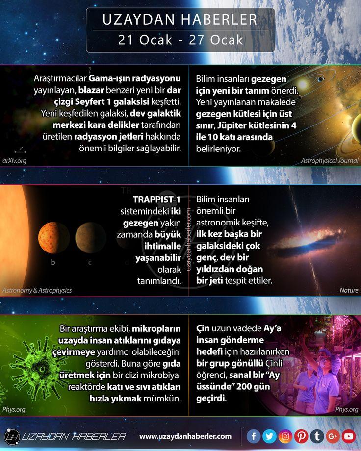 21 Ocak  27 Ocak | Uzaydan Haberler