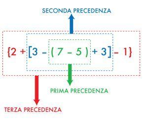 Di seguito alcuni materiali per imparare a risolvere le espressioni aritmetiche con i numeri interi: video-spiegazioni e due mappe concettuali con le princ