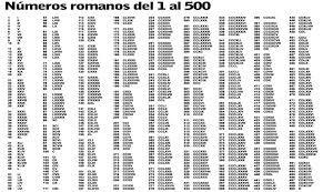 Resultado de imagen de numeros  romanos