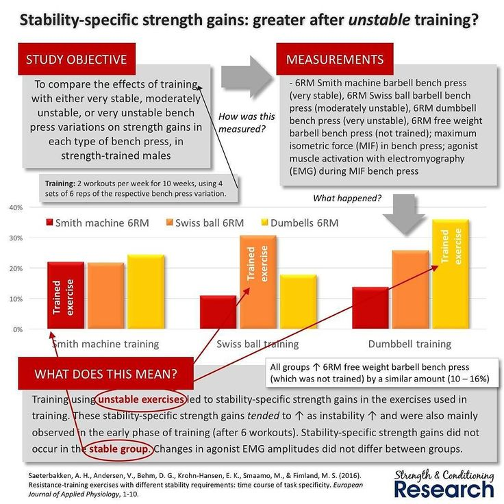 Strength gains are stability-specific. This means that strength increases are greater when tested with the same type of stability as used in training.  Stability can involve the implement which is more stable when using a machine less stable with a barbell and quite unstable with dumbbells. Stability can also involve the surface where it is greatest on the ground and least using a Swiss ball or Bosu ball.  These stability-specific strength gains are probably caused by neural adaptations…