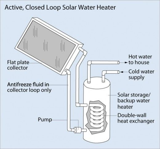 Heating water can be one of the most expensive hidden costs a homeowner has. One way to reduce it is to install a  solar water heater that uses the sun's energy - which is free - to heat your water.