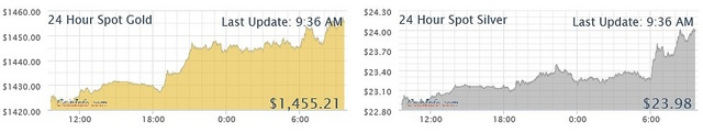 Live 24 hour Gold and Silver Chart: available at Coininfo.com, via Flickr.