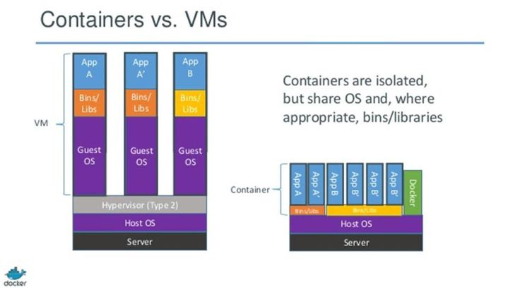 Containerization is an approach to virtualization in which apps and all their components are packaged up and compartmentalized but share a common operating system environment.  Since containers share a single OS kernel, they are much more efficient than full hardware virtualization. Containers introduce a revolutionary way to make applications portable and at the same time decrease their virtualization costs by orders of magnitude.