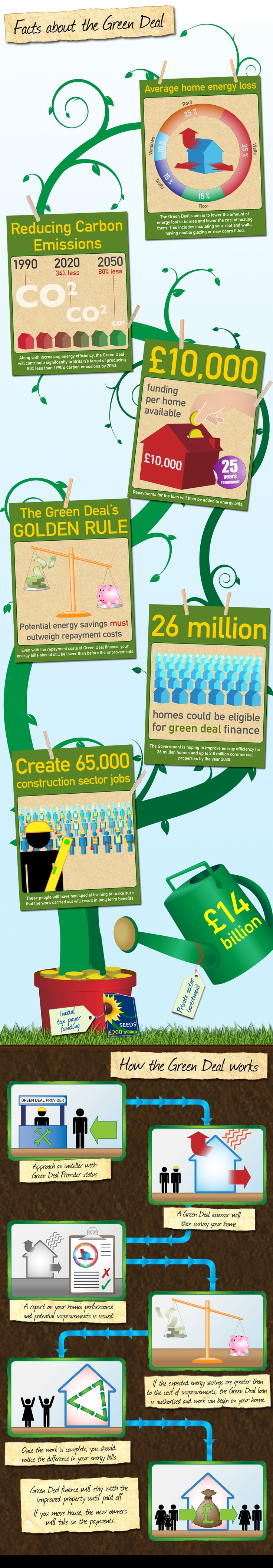 Green Deal facts