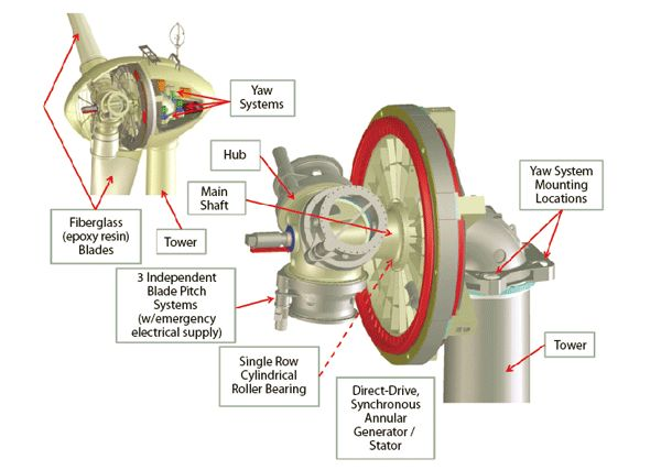 Anatomy Of A Wind Turbine Rotor Hub Assembly Knowledge