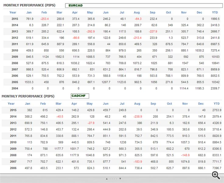 EURCAD and CADCHF monthly result in pips :