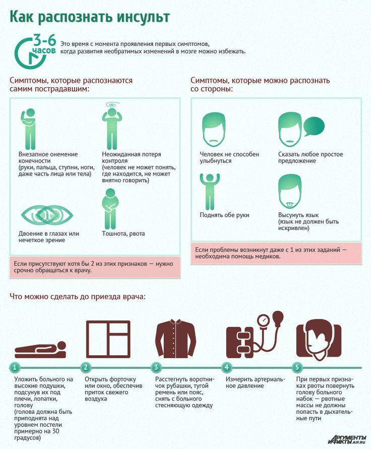 Как распознать инсульт? ИНФОГРАФИКА | Здоровая жизнь | Здоровье | Аргументы и Факты