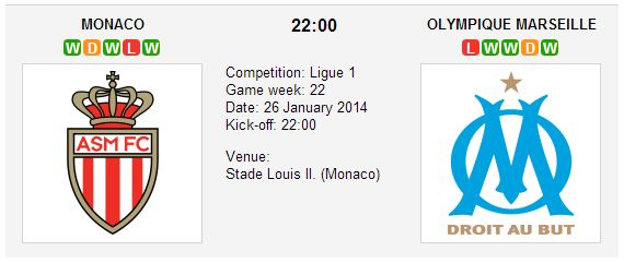 AS Monaco vs. Ol. Marseille Down by five (5) points, sports betting favorite, AS Monaco shall seize the opportunity to cut down Paris Saint Germain's lead and eventually, topple them in the French league table. - See more at: http://www.betxpert.co.uk/betting-previews/606-as-monaco-vs-ol-marseille-betting-preview-ligue-1