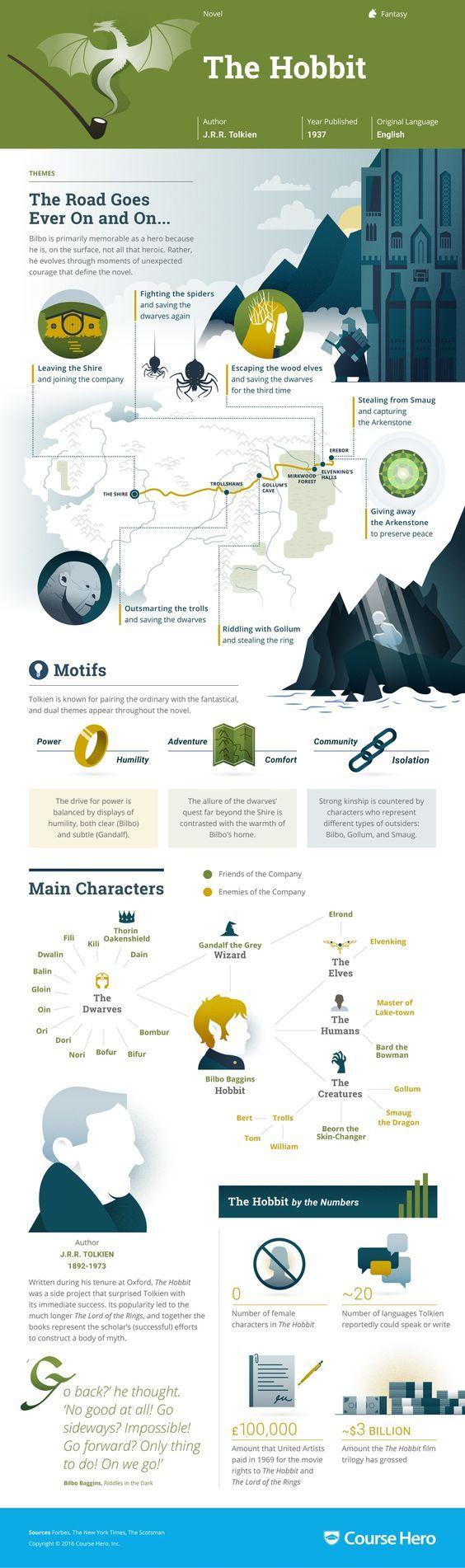The Hobbit infographic, by The Course Hero https://www.coursehero.com/lit/The-Hobbit/infographic/  En un post anterior introduje el tema del pensamiento visual como una herramienta interesante para la clase inversa. Las infografías son un género de pensamiento visual. Estoy segura de que conoces este recurso, la web está llena de