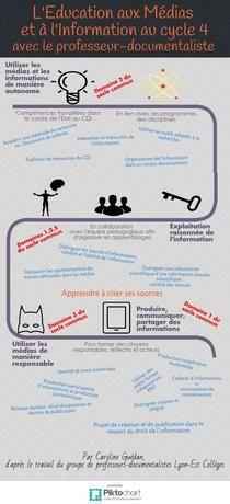 EMI cycle 4-CarolineG    Piktochart Infographic Editor