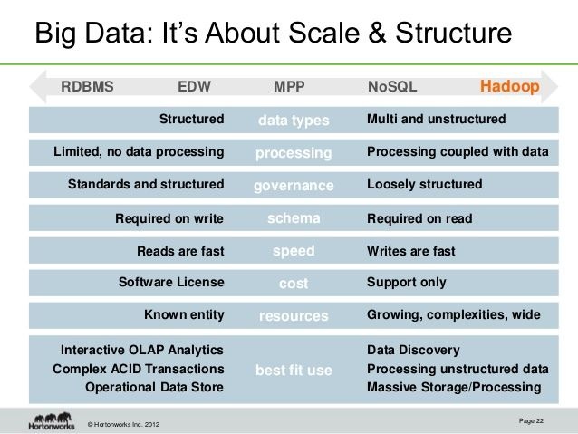 9 best data architecture images on pinterest data for Architecture big data